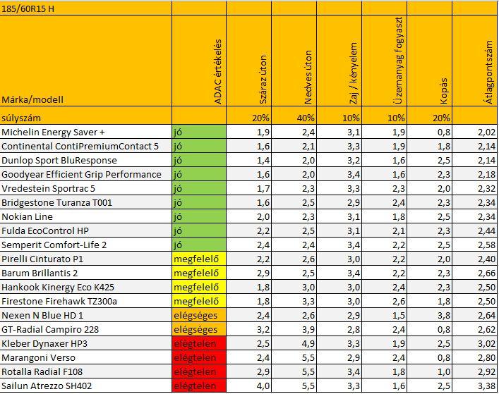 ADAC: nyárigumi teszt 2013 eredménye magyarul